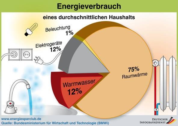 Solarthermie Funktionsweise: Warmwasser durch Sonne