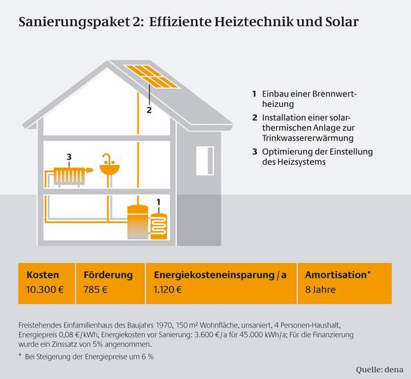 Solarthermie warmwasser kosten