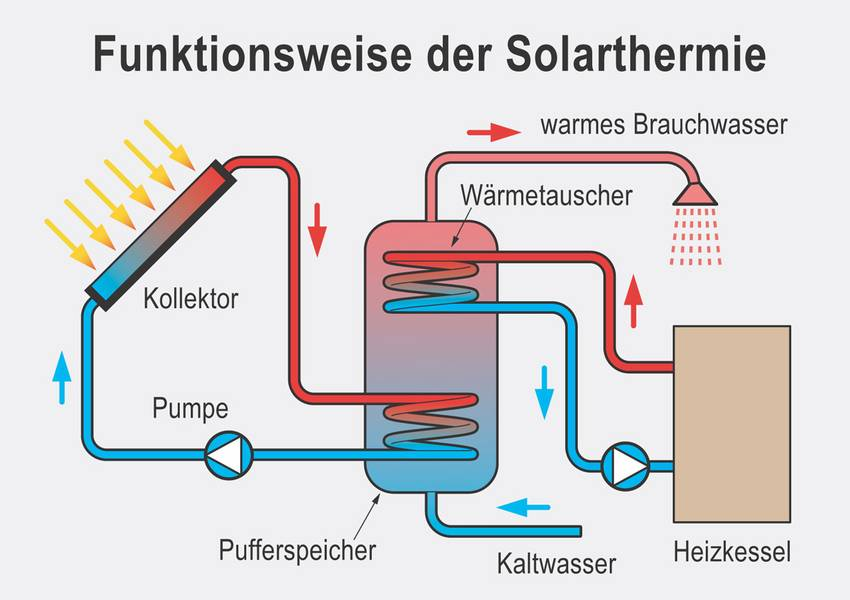 Warmwasser solarthermie