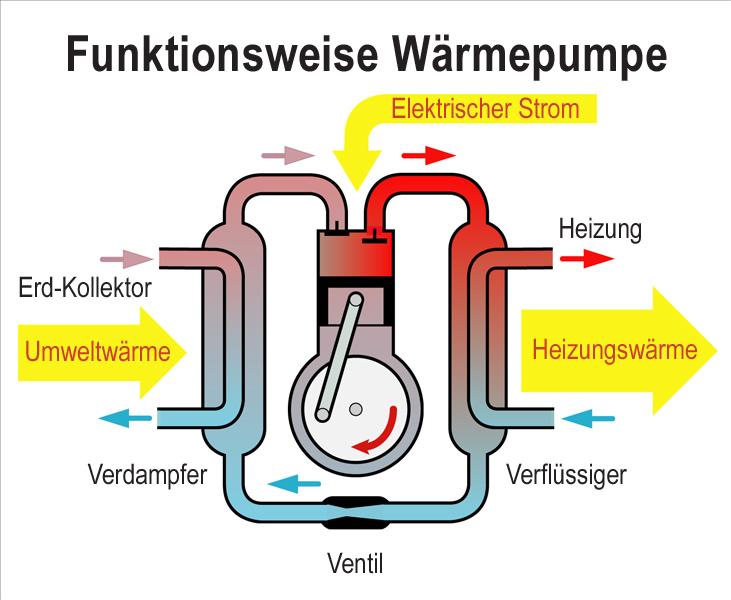Beliebt Wie funktioniert eine Wärmepumpe: Der Aufbau einer Wärmepumpe... AH17