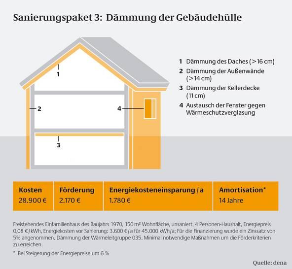 Bevorzugt Wärmedämmung Kosten - Dämmung Haus Kosten/Preise CO57